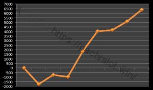 【ハーデス設定6】グラフや設定差、設定判別と勝率は?6台分のデータ!アナザーゴッドハーデス設定6-アナザーゴッドハーデス奪われたZEUS, 設定差, シミュレーション, 挙動, パチスロ, 設定6, 設定判別-IMG 9596 300x178