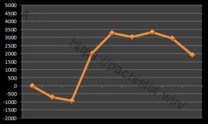 【ハーデス設定6】グラフや設定差、設定判別と勝率は?6台分のデータ!アナザーゴッドハーデス設定6-アナザーゴッドハーデス奪われたZEUS, 設定差, シミュレーション, 挙動, パチスロ, 設定6, 設定判別-IMG 9672 300x179