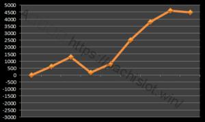 【ハーデス設定5】グラフや設定差、設定判別と勝率は?5台分のデータ!万枚超え!アナザーゴッドハーデス設定5-アナザーゴッドハーデス奪われたZEUS, 設定差, 設定5, シミュレーション, 挙動, パチスロ, 設定判別-IMG 9723 300x178