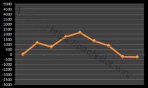 【ハーデス設定5】グラフや設定差、設定判別と勝率は?5台分のデータ!万枚超え!アナザーゴッドハーデス設定5-アナザーゴッドハーデス奪われたZEUS, 設定差, 設定5, シミュレーション, 挙動, パチスロ, 設定判別-IMG 9748 300x178