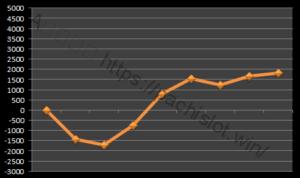 【ハーデス設定5】グラフや設定差、設定判別と勝率は?5台分のデータ!万枚超え!アナザーゴッドハーデス設定5-アナザーゴッドハーデス奪われたZEUS, 設定差, 設定5, シミュレーション, 挙動, パチスロ, 設定判別-IMG 9773 300x178