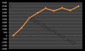【ハーデス設定6】グラフや設定差、設定判別と勝率は?6台分のデータ!アナザーゴッドハーデス設定6-アナザーゴッドハーデス奪われたZEUS, 設定差, シミュレーション, 挙動, パチスロ, 設定6, 設定判別-hades6 1 samai 300x179