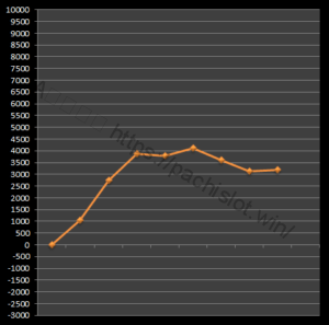 【番長3設定6】グラフや設定差、設定判別と勝率は?6台分のデータ!パチスロ押忍!番長3設定6-設定差, 設定判別, 設定6, 挙動, 押忍!番長3, パチスロ, シミュレーション-IMG 1620 300x297