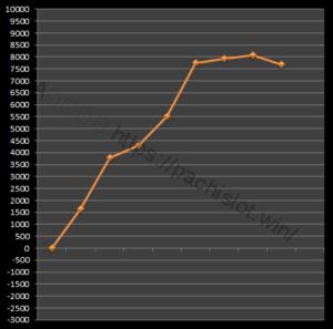 【番長3設定6】グラフや設定差、設定判別と勝率は?6台分のデータ!パチスロ押忍!番長3設定6-設定差, 設定判別, 設定6, 挙動, 押忍!番長3, パチスロ, シミュレーション-IMG 1655 300x297
