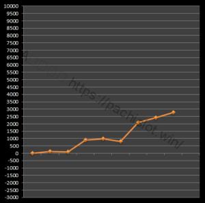 【番長3設定6】グラフや設定差、設定判別と勝率は?6台分のデータ!パチスロ押忍!番長3設定6-押忍!番長3, 設定差, シミュレーション, 挙動, パチスロ, 設定6, 設定判別-IMG 1682 300x297