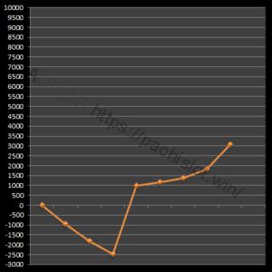 【番長3設定6】グラフや設定差、設定判別と勝率は?6台分のデータ!パチスロ押忍!番長3設定6-押忍!番長3, 設定差, シミュレーション, 挙動, パチスロ, 設定6, 設定判別-IMG 1708 300x300