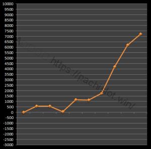 【番長3設定6】グラフや設定差、設定判別と勝率は?6台分のデータ!パチスロ押忍!番長3設定6-押忍!番長3, 設定差, シミュレーション, 挙動, パチスロ, 設定6, 設定判別-IMG 1727 300x297