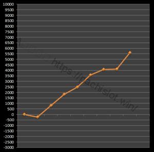 【番長3設定6】グラフや設定差、設定判別と勝率は?6台分のデータ!パチスロ押忍!番長3設定6-押忍!番長3, 設定差, シミュレーション, 挙動, パチスロ, 設定6, 設定判別-IMG 1750 300x297