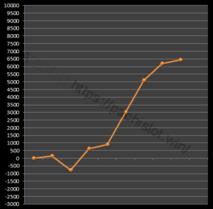 【番長3設定5】グラフや設定差、設定判別と勝率は?5台分のデータ!パチスロ押忍!番長3設定5-押忍!番長3, 設定差, 設定5, シミュレーション, 挙動, パチスロ, 設定判別-IMG 1808 300x295