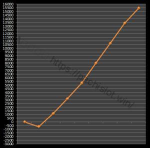 【番長3設定5】グラフや設定差、設定判別と勝率は?5台分のデータ!パチスロ押忍!番長3設定5-押忍!番長3, 設定差, 設定5, シミュレーション, 挙動, パチスロ, 設定判別-IMG 1825 300x296