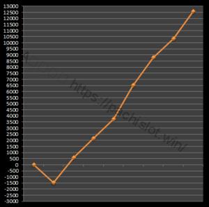 【番長3設定5】グラフや設定差、設定判別と勝率は?5台分のデータ!パチスロ押忍!番長3設定5-押忍!番長3, 設定差, 設定5, シミュレーション, 挙動, パチスロ, 設定判別-IMG 1852 300x297