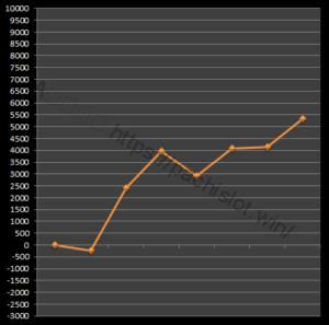 【番長3設定4】グラフや設定差、設定判別と勝率は?4台分のデータ!パチスロ押忍!番長3設定4-設定差, 設定判別, 設定4, 挙動, 押忍!番長3, パチスロ, シミュレーション-IMG 1872 300x297