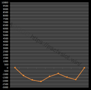 【番長3設定4】グラフや設定差、設定判別と勝率は?4台分のデータ!パチスロ押忍!番長3設定4-押忍!番長3, 設定差, 設定4, シミュレーション, 挙動, パチスロ, 設定判別-IMG 1911 300x297