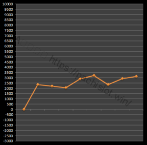 【番長3設定4】グラフや設定差、設定判別と勝率は?4台分のデータ!パチスロ押忍!番長3設定4-押忍!番長3, 設定差, 設定4, シミュレーション, 挙動, パチスロ, 設定判別-IMG 1928 300x297