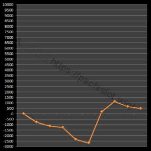 【番長3設定3】グラフや設定差、設定判別と勝率は?4台分のデータ!パチスロ押忍!番長3設定3-設定差, 設定判別, 設定3, 挙動, 押忍!番長3, パチスロ, シミュレーション-IMG 1944 300x300