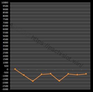 【番長3設定3】グラフや設定差、設定判別と勝率は?4台分のデータ!パチスロ押忍!番長3設定3-設定差, 設定判別, 設定3, 挙動, 押忍!番長3, パチスロ, シミュレーション-IMG 1965 300x297