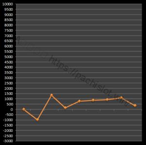 【番長3設定3】グラフや設定差、設定判別と勝率は?4台分のデータ!パチスロ押忍!番長3設定3-押忍!番長3, 設定差, 設定3, シミュレーション, 挙動, パチスロ, 設定判別-IMG 1980 300x297