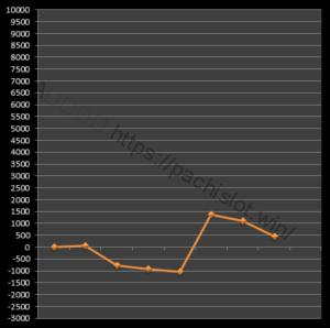 【番長3設定3】グラフや設定差、設定判別と勝率は?4台分のデータ!パチスロ押忍!番長3設定3-押忍!番長3, 設定差, 設定3, シミュレーション, 挙動, パチスロ, 設定判別-IMG 1998 300x298