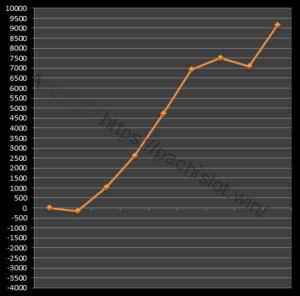 【番長3設定2】グラフや設定差、設定判別と勝率は?5台分のデータ!パチスロ押忍!番長3設定2-押忍!番長3, 設定差, 設定2, シミュレーション, 挙動, パチスロ, 設定判別-IMG 2035 300x296