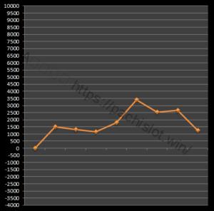 【番長3設定2】グラフや設定差、設定判別と勝率は?5台分のデータ!パチスロ押忍!番長3設定2-設定差, 設定判別, 設定2, 挙動, 押忍!番長3, パチスロ, シミュレーション-IMG 2053 300x296