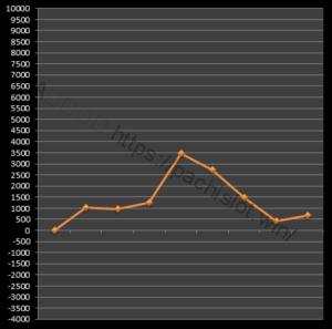 【番長3設定2】グラフや設定差、設定判別と勝率は?5台分のデータ!パチスロ押忍!番長3設定2-押忍!番長3, 設定差, 設定2, シミュレーション, 挙動, パチスロ, 設定判別-IMG 2075 300x297