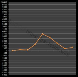 【番長3設定2】グラフや設定差、設定判別と勝率は?5台分のデータ!パチスロ押忍!番長3設定2-押忍!番長3, 設定差, 設定2, シミュレーション, 挙動, パチスロ, 設定判別-IMG 2094 300x297