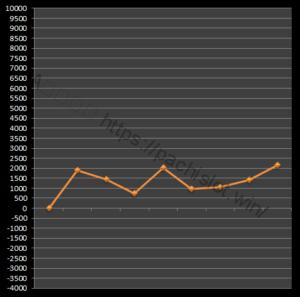 【番長3設定1】グラフや設定差、設定判別と勝率は?6台分のデータ!パチスロ押忍!番長3設定1-押忍!番長3, 設定差, 設定1, シミュレーション, 挙動, パチスロ, 設定判別-IMG 2149 300x297
