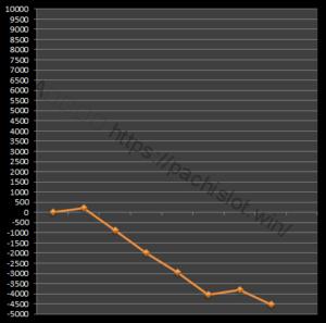 【番長3設定1】グラフや設定差、設定判別と勝率は?6台分のデータ!パチスロ押忍!番長3設定1-押忍!番長3, 設定差, 設定1, シミュレーション, 挙動, パチスロ, 設定判別-IMG 2168 300x297