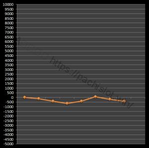 【番長3設定1】グラフや設定差、設定判別と勝率は?6台分のデータ!パチスロ押忍!番長3設定1-押忍!番長3, 設定差, 設定1, シミュレーション, 挙動, パチスロ, 設定判別-IMG 2192 300x297