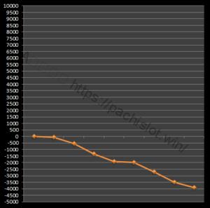 【番長3設定1】グラフや設定差、設定判別と勝率は?6台分のデータ!パチスロ押忍!番長3設定1-押忍!番長3, 設定差, 設定1, シミュレーション, 挙動, パチスロ, 設定判別-IMG 2207 300x297