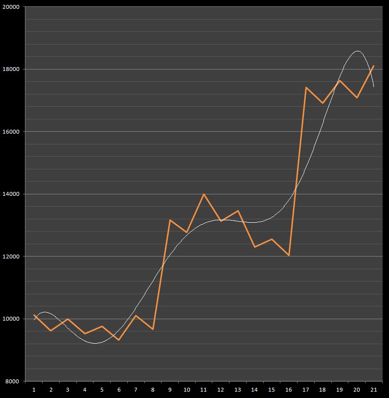 【GOD凱旋設定6】設定6、万枚出るまで止めれません!ミリオンゴッド神々の凱旋設定6、万枚-設定差, 設定判別, 設定6, 挙動, 万枚, ミリオンゴッド神々の凱旋, パチスロ, シミュレーション-setting6 graph man