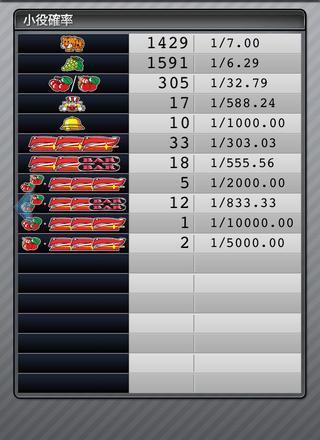 マイジャグラー4 設定3 グラフと勝率、特徴や挙動とハマリ、設定判別と設定差|設定3でも勝てるの?-設定判別, 設定3, 挙動, マイジャグラー4, スランプグラフ-IMG 4120